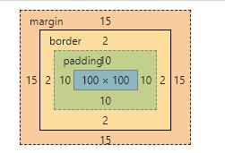 加border,padding,margin后的盒模型