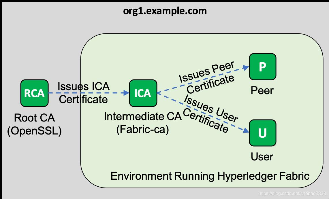 [外链图片转存失败,源站可能有防盗链机制,建议将图片保存下来直接上传(img-FG5jPuCg-1582423441932)(fabric-external-root-ca-tutorial/demo.png)]