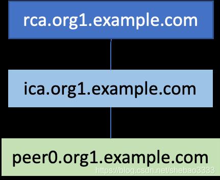 [外链图片转存失败,源站可能有防盗链机制,建议将图片保存下来直接上传(img-haYESz6V-1582423441933)(fabric-external-root-ca-tutorial/ca-chain-done.png)]