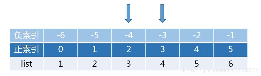 中位数分析图
