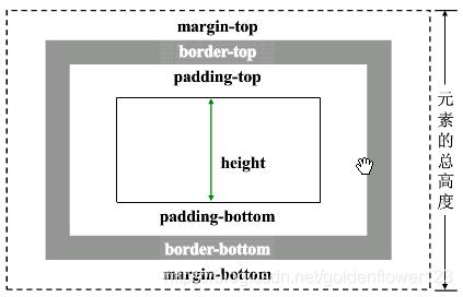 标准盒模型