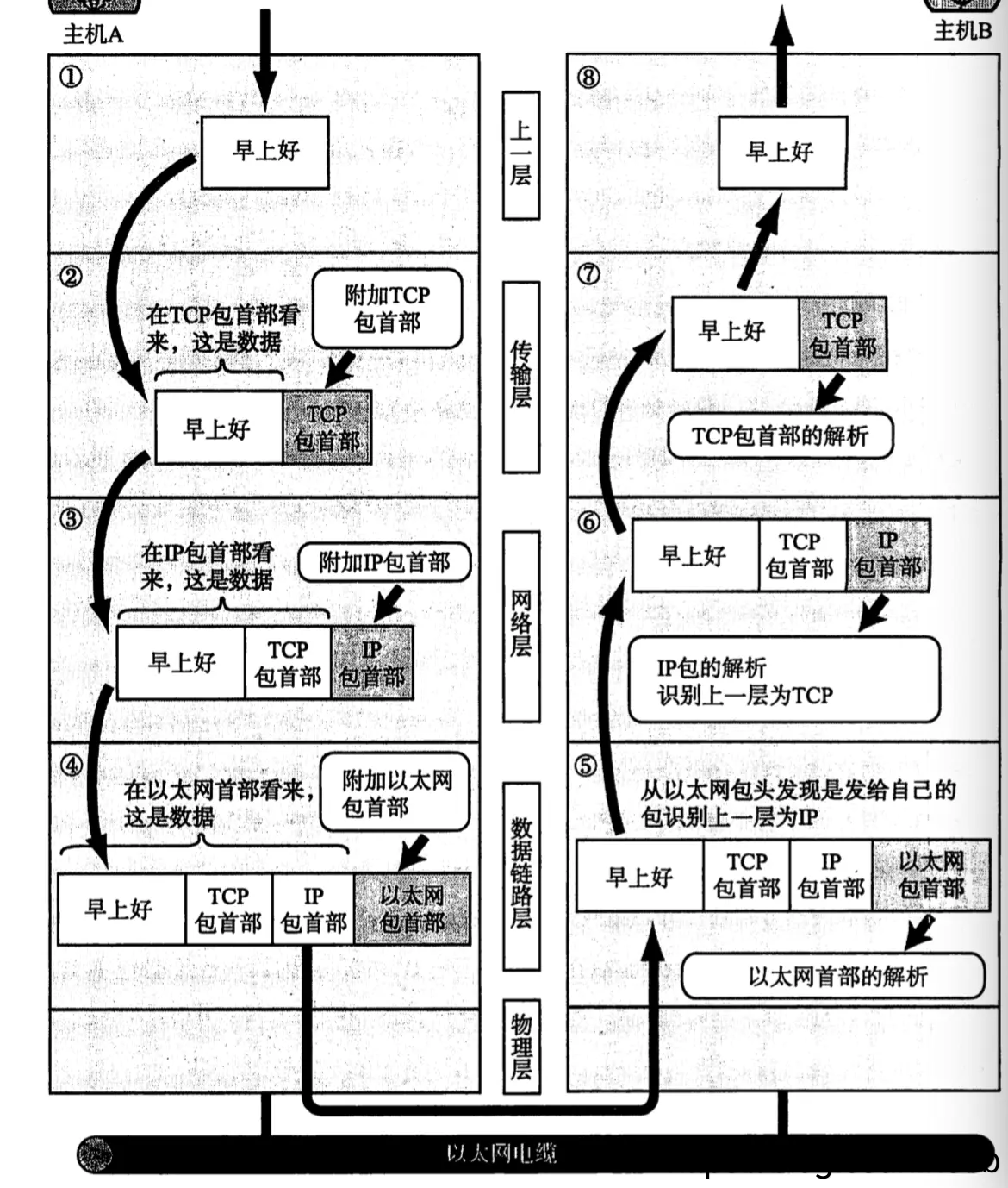 计算机IP选路的原理  ip地址原理