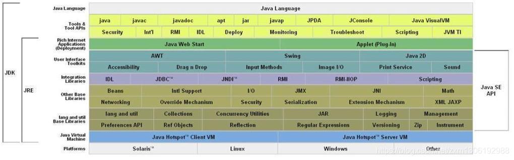 JDK和JRE区别