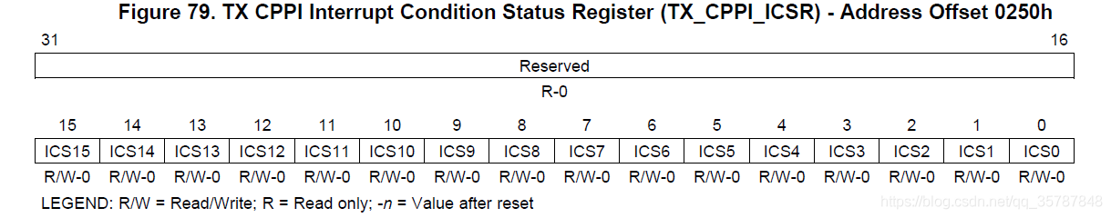 CPPI发送中断状态寄存器