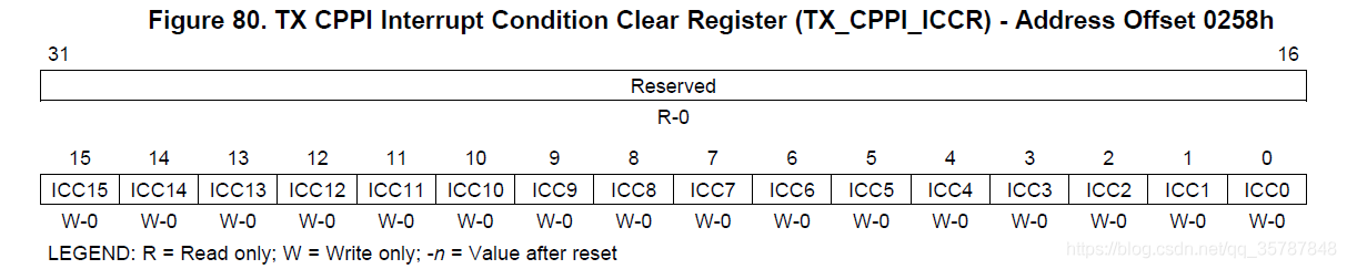 CPPI发送中断清除寄存器