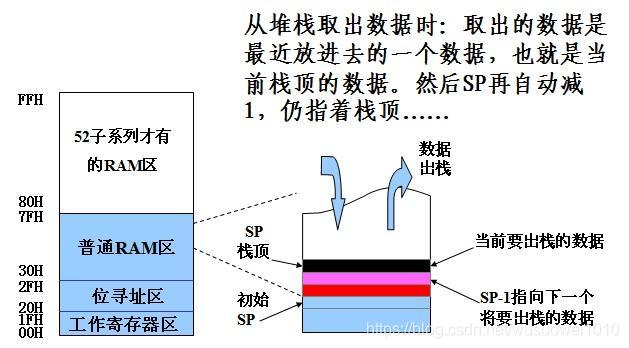 单片机堆栈是什么?它的原理和作用又是什么?