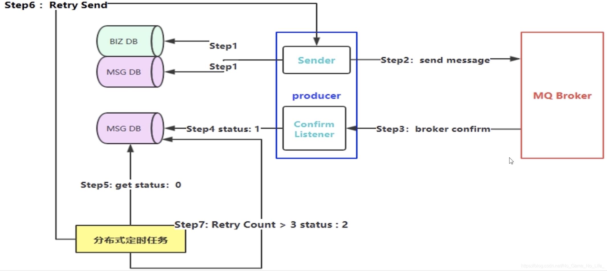 <b>Java架构直通车——MQ 生产端可靠性投递和消费端幂等性保障方案</b>