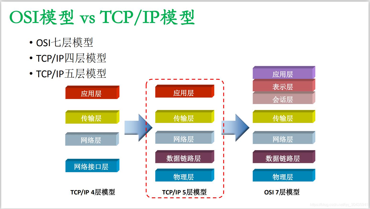 TCP/IP 4层、5层模型与OSI七层模型