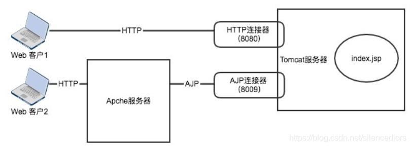 tomcat中AJP协议和http协议的工作方式