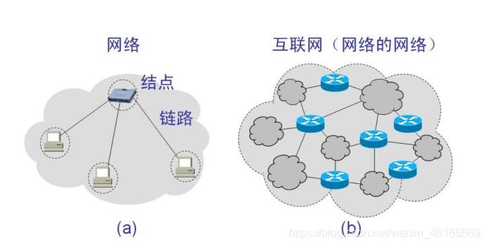 <b>计算机网络---计算机网络基本概念(协议、体系)</b>