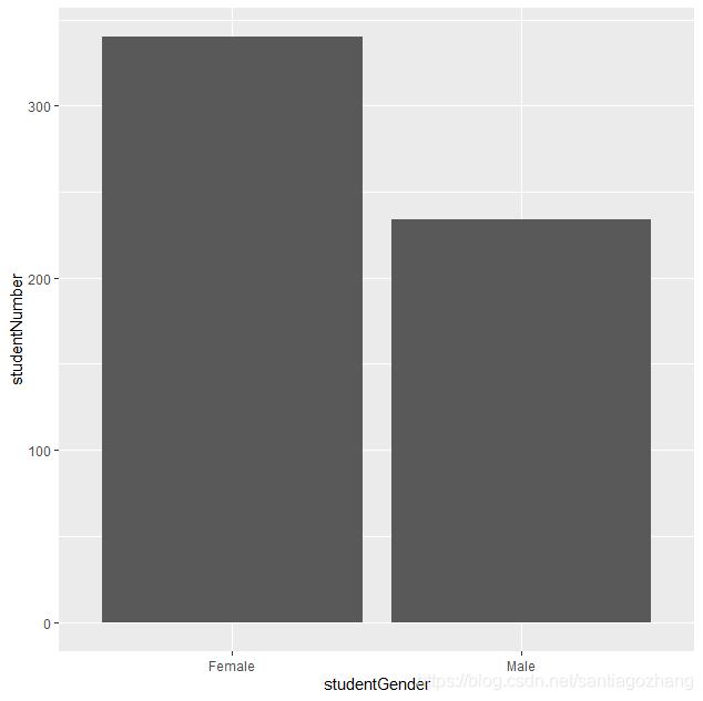ggplot simple bar chart