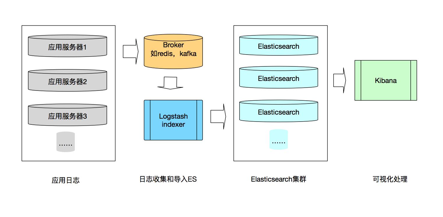 ELK日志系统数据流图