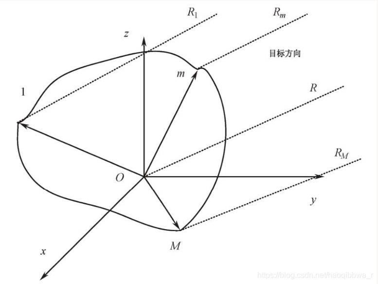 任意阵列天线阵元位置矢量示意图