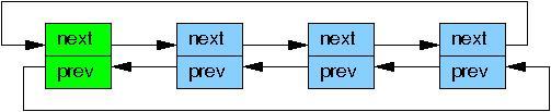 双链表结构