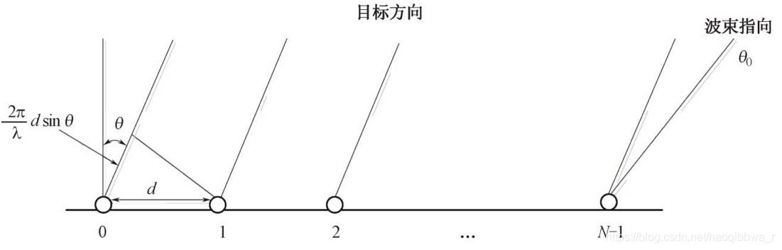 均匀直线阵列天线阵简化示意图
