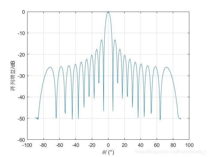 均匀直线阵列方向图
