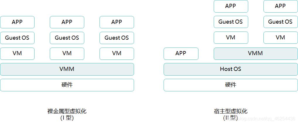 虚拟化分类