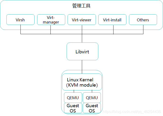 KVM架构