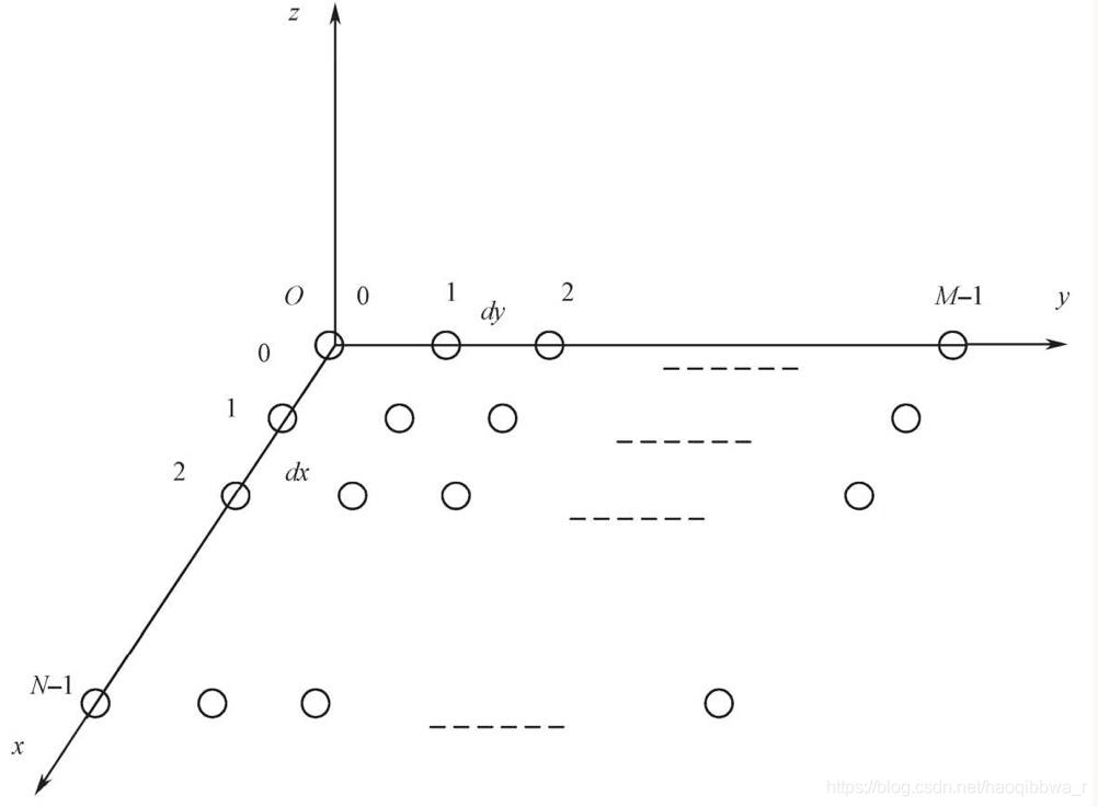 均匀排列的另一种平面阵列天线示意图
