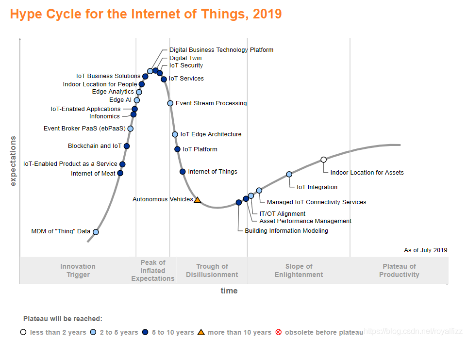 Hype Cycle for IOT