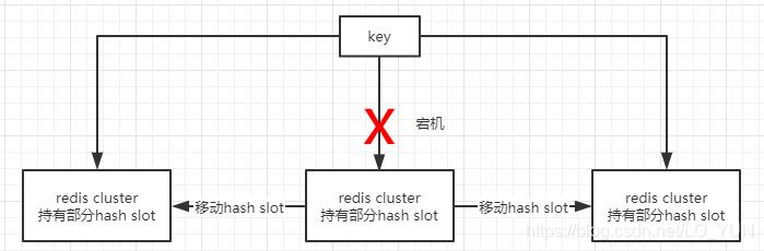 hash slot