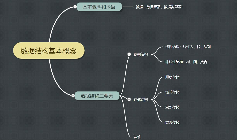 学习数据结构--第一章:绪论