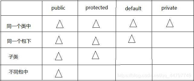 三角形代表拥有的权限