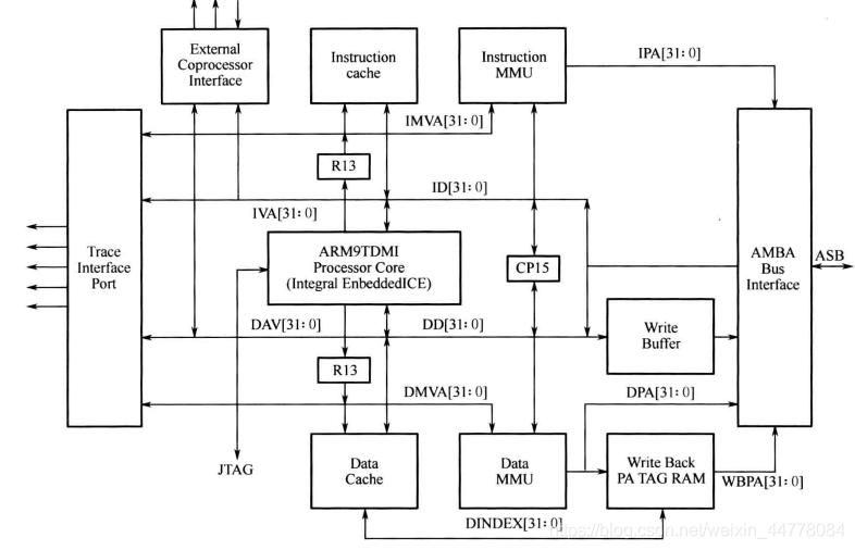 ARM嵌入式处理器的结构