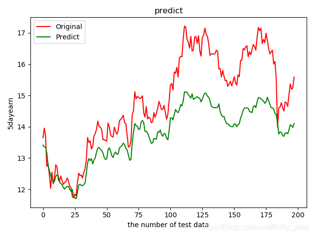 实际数据与预测数据对比图