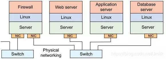 传统网络基础架构