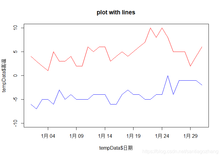 plot with lines