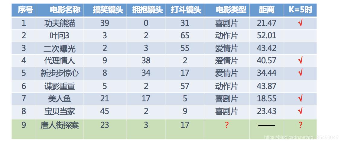 [外链图片转存失败,源站可能有防盗链机制,建议将图片保存下来直接上传(img-WFbKXfaC-1583241510564)(../images/knn%E7%94%B5%E5%BD%B1%E4%B8%BE%E4%BE%8B3.png)]