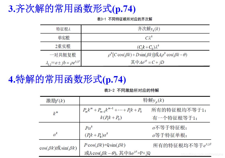 差分方程常用函数