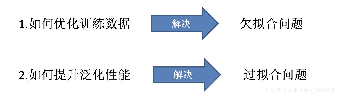 [外链图片转存失败,源站可能有防盗链机制,建议将图片保存下来直接上传(img-dnD9oIGI-1583250286372)(../images/ensemble2.png)]