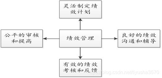 图2-1绩效目标图