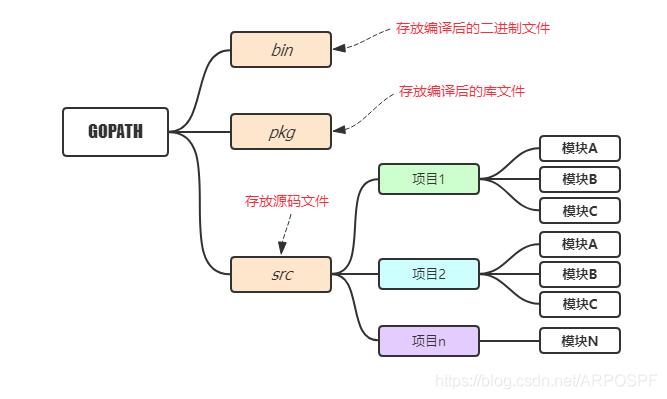 个人开发者目录结构