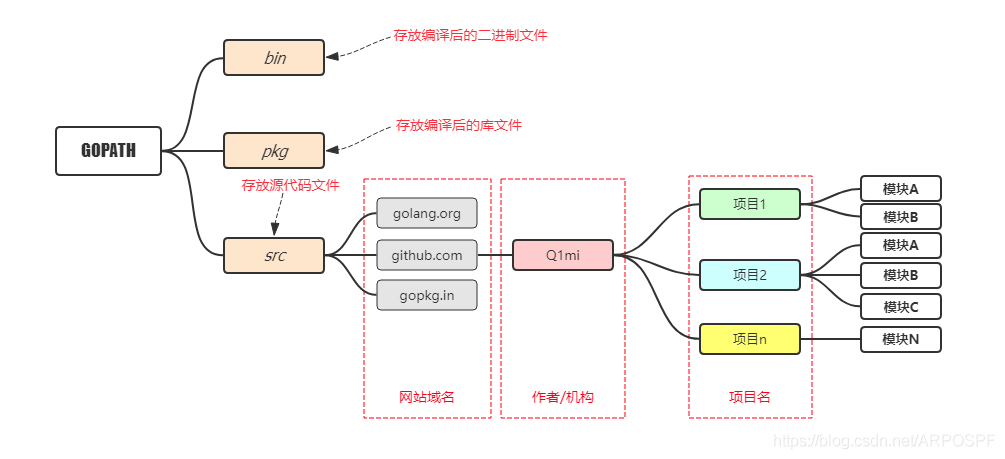 流行的目录结构