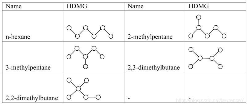 烷烃及其类别