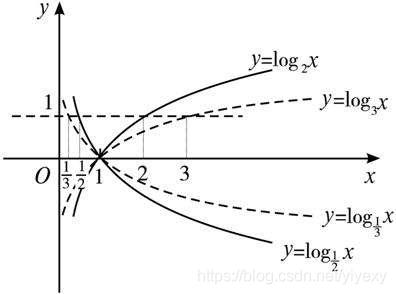 对数函数图像