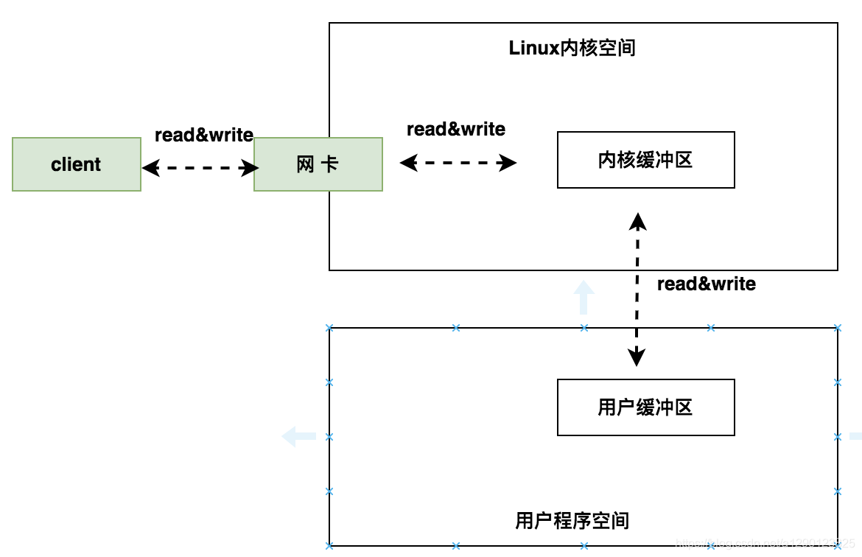 系统调用read&write流程