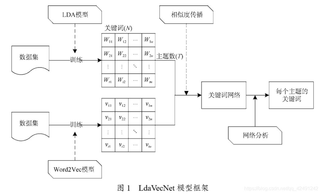 LdaVecNet模型