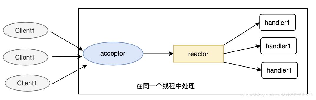 单线程Reactor模型