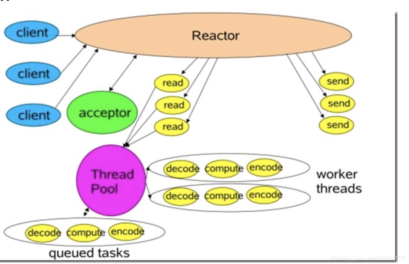 多线程反应器模式
