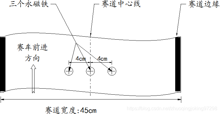 起跑线中间的永磁体安放位置