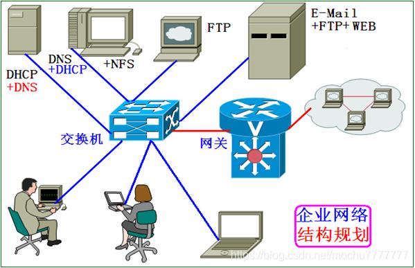 中小型企业网络规划示意图