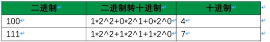  二进制  转换过程  十进制