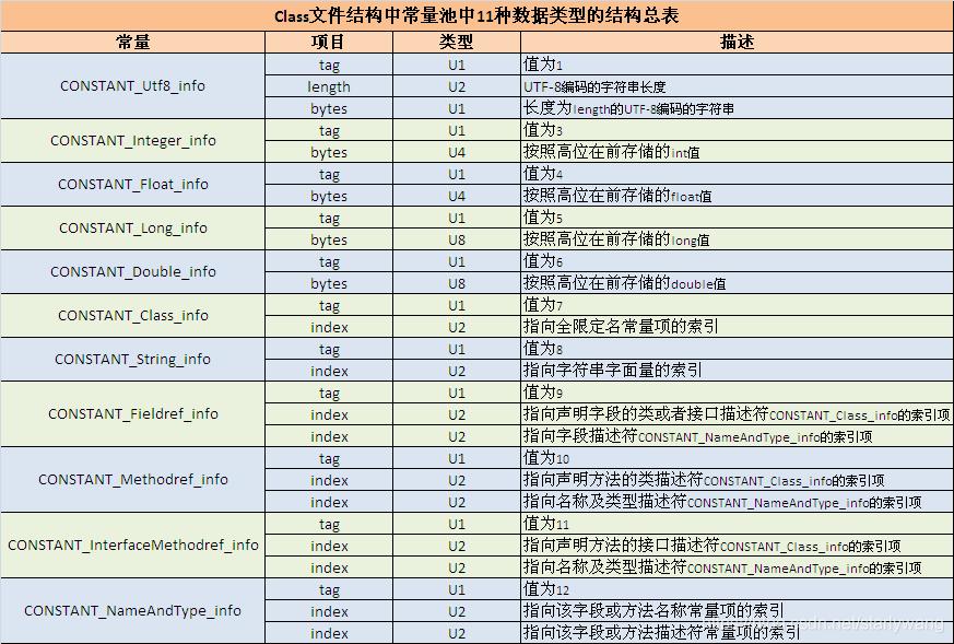 常量池中11种数据类型的结构