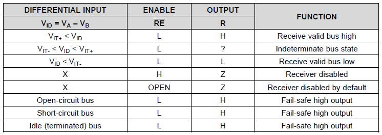 RS-485接受器真值表