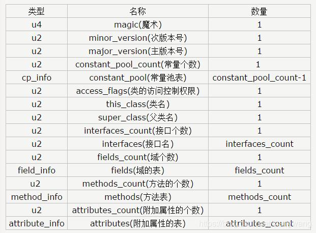 Java字节码整体结构