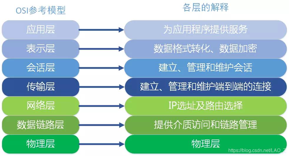 OSI模型: